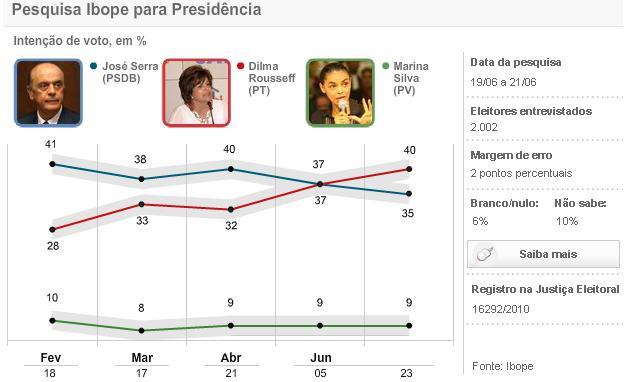 Pesquisa Ibope aponta Dilma com 40% e Serra com 35%