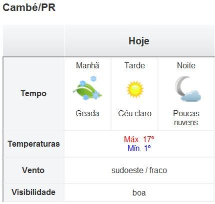 Condições do Tempo no Paraná e em Cambé