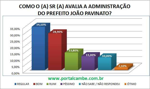 Tv Cambe divulga resultado da primeira pesquisa para eleições 2012