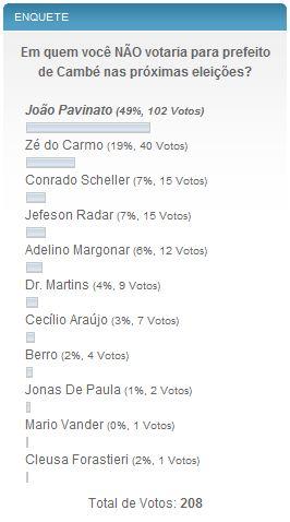 Resultado da Enquete: Em quem você NÃO votaria para prefeito de Cambé nas próximas eleições?