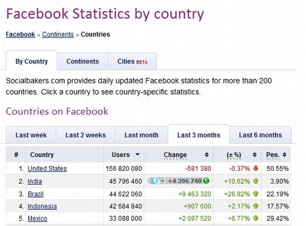 Brasil é o terceiro maior país em número de usuários no Facebook