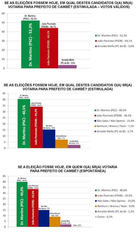 Jornal Nossa Cidade: Pesquisa Instituto Portinari mostra Dr. Martins 8,2% à frente de João Pavinato nos votos válidos