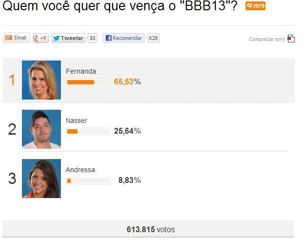 Enquete da UOL aponta Fernanda como vencedora do BBB13