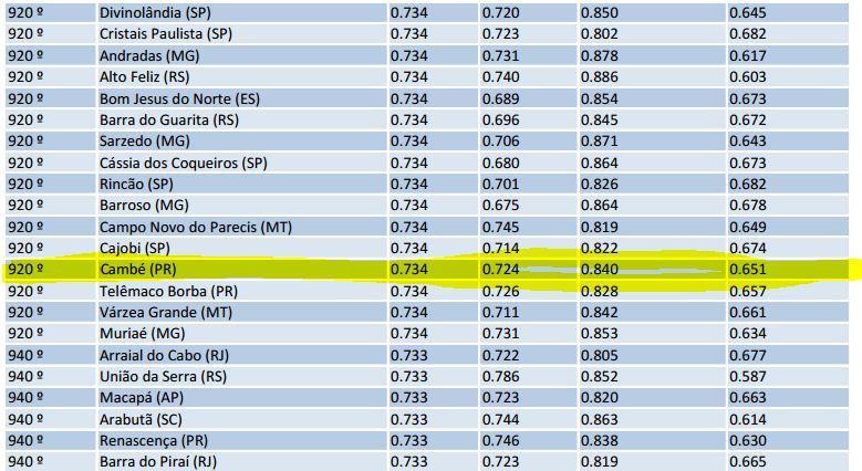 Cambé ocupa 920º colocação no IDHM em 2013.