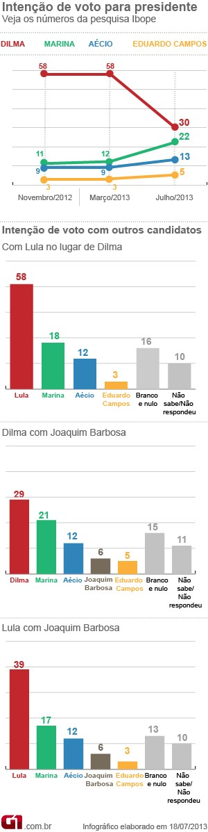Dilma perde 28 pontos e cai para 30%, diz Ibope; Marina tem 22%