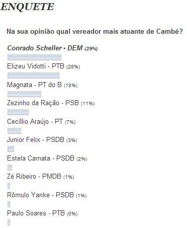 Resultado da Enquete: Na sua opinião qual vereador mais atuante de Cambé?