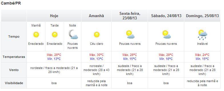 Temperatura sobe e deve chegar aos 28 graus em Cambé