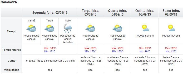 Segunda-feira será quente e terá pancadas de chuva