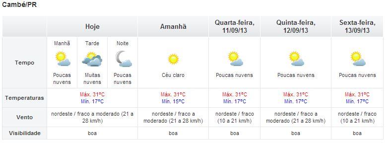 Segunda feira será de tempo quente e seco em Cambé