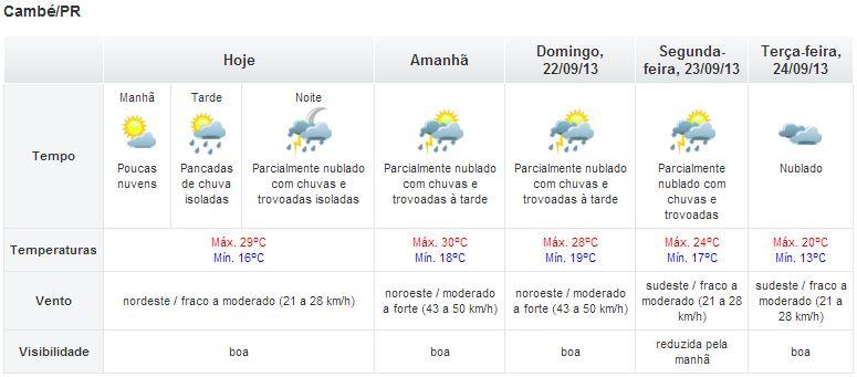 Chuva deve voltar no fim de semana em Cambé