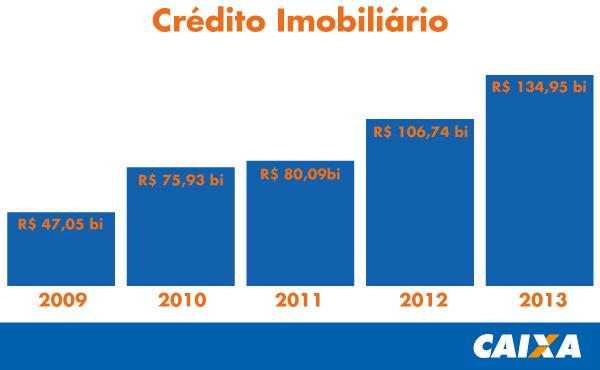 CRÉDITO IMOBILIÁRIO DA CAIXA ATINGE R$ 134,9 BI EM 2013 E BATE RECORDE HISTÓRICO