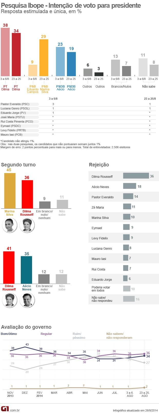 Dilma tem 34%, Marina, 29%, e Aécio, 19%, aponta pesquisa Ibope