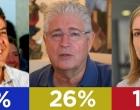 Ibope: com 43%, Beto Richa vence no 1º turno