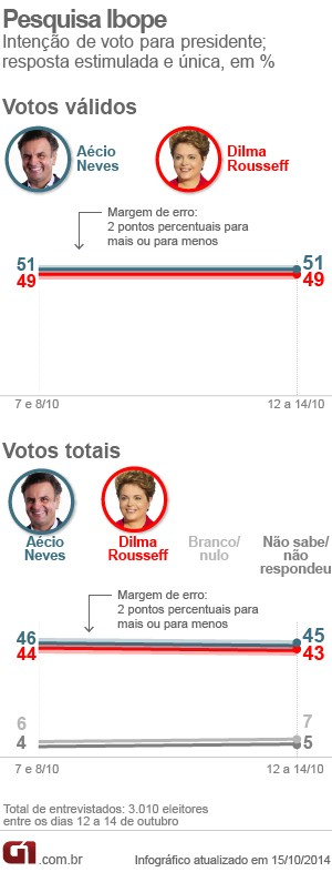 Aécio tem 51%, e Dilma, 49% dos votos válidos, aponta Ibope