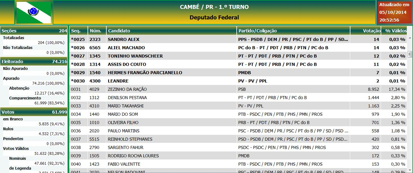 Confira a lista dos Deputados Federais que receberam votos em Cambé.