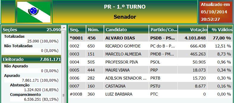 Apuração Eleições 2014 – Beto Richa e Alvaro Dias são reeleitos no Paraná