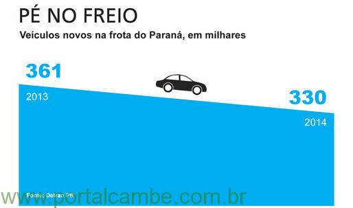 Crescimento da frota de veículos no Paraná desacelerou em 2014