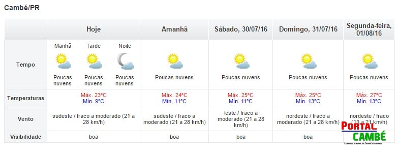 Final de Semana com temperaturas amenas em Cambé